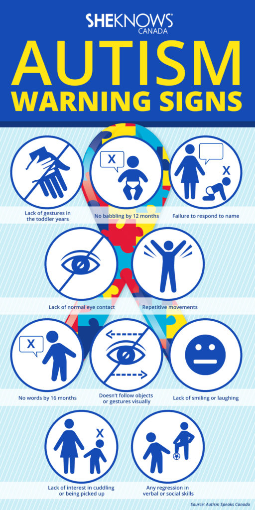 Autism Warning Signs Infographic  U2013 The Family And Youth